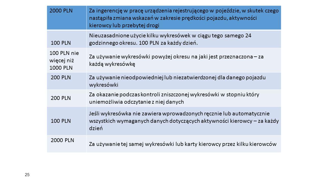 25 2000 PLN Za ingerencję w pracę urządzenia rejestrującego w pojeździe, w skutek czego nastąpiła zmiana wskazań w zakresie prędkości pojazdu, aktywno