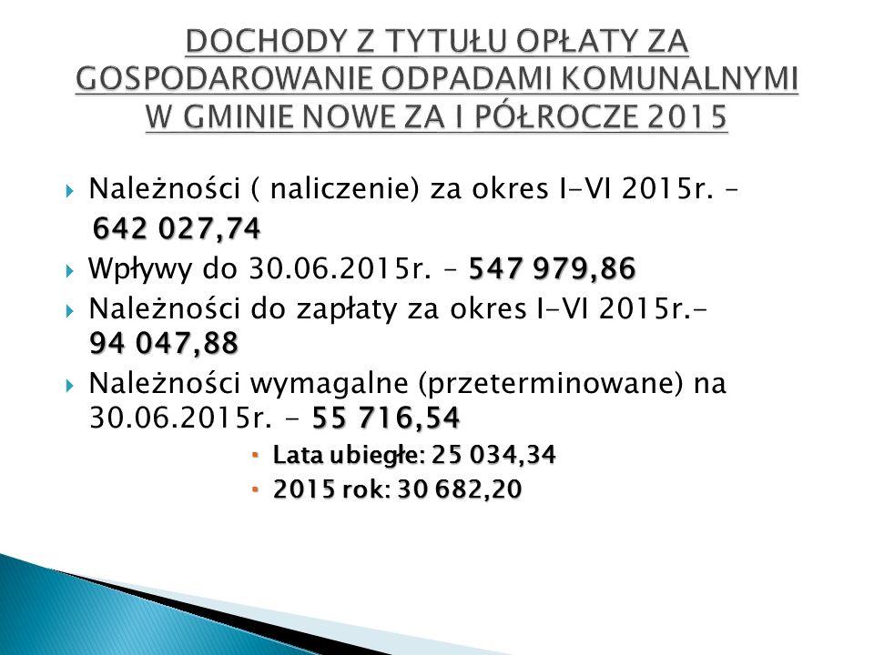  Należności ( naliczenie) za okres I-VI 2015r.