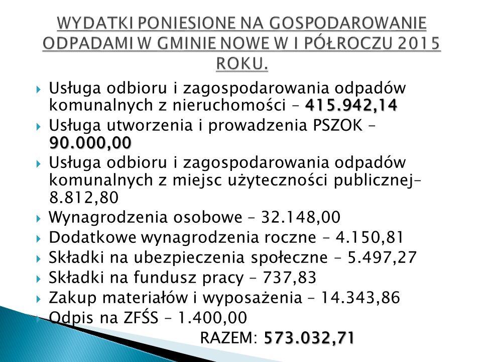 415.942,14  Usługa odbioru i zagospodarowania odpadów komunalnych z nieruchomości – 415.942,14 90.000,00  Usługa utworzenia i prowadzenia PSZOK – 90.000,00  Usługa odbioru i zagospodarowania odpadów komunalnych z miejsc użyteczności publicznej– 8.812,80  Wynagrodzenia osobowe – 32.148,00  Dodatkowe wynagrodzenia roczne – 4.150,81  Składki na ubezpieczenia społeczne – 5.497,27  Składki na fundusz pracy – 737,83  Zakup materiałów i wyposażenia – 14.343,86  Odpis na ZFŚS – 1.400,00 573.032,71 RAZEM: 573.032,71
