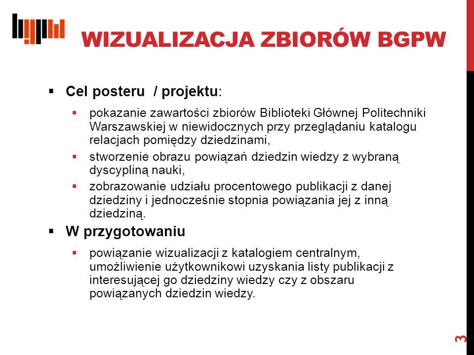 WIZUALIZACJA ZBIORÓW BGPW  Cel posteru / projektu:  pokazanie zawartości zbiorów Biblioteki Głównej Politechniki Warszawskiej w niewidocznych przy przeglądaniu katalogu relacjach pomiędzy dziedzinami,  stworzenie obrazu powiązań dziedzin wiedzy z wybraną dyscypliną nauki,  zobrazowanie udziału procentowego publikacji z danej dziedziny i jednocześnie stopnia powiązania jej z inną dziedziną.