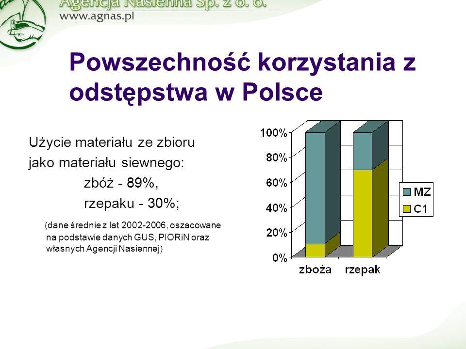 Użycie materiału ze zbioru jako materiału siewnego: zbóż - 89%, rzepaku - 30%; (dane średnie z lat 2002-2006, oszacowane na podstawie danych GUS, PIORiN oraz własnych Agencji Nasiennej) Powszechność korzystania z odstępstwa w Polsce