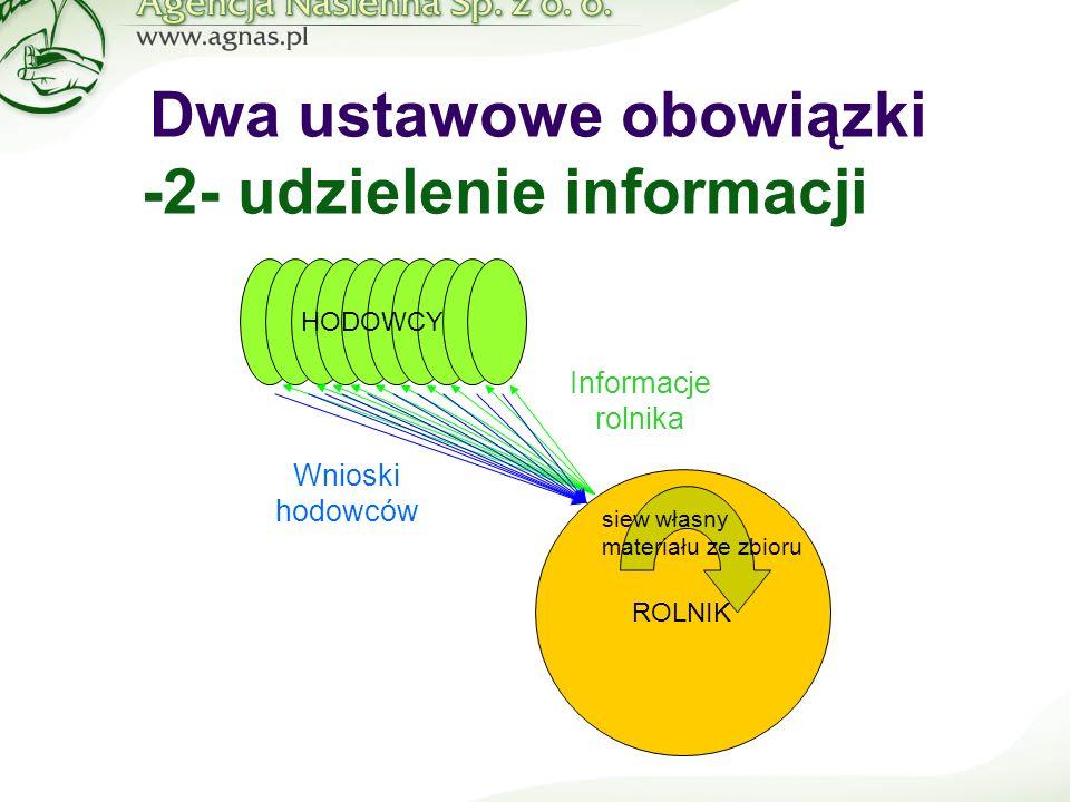 ROLNIK siew własny materiału ze zbioru HODOWCY Informacje rolnika Dwa ustawowe obowiązki -2- udzielenie informacji Wnioski hodowców