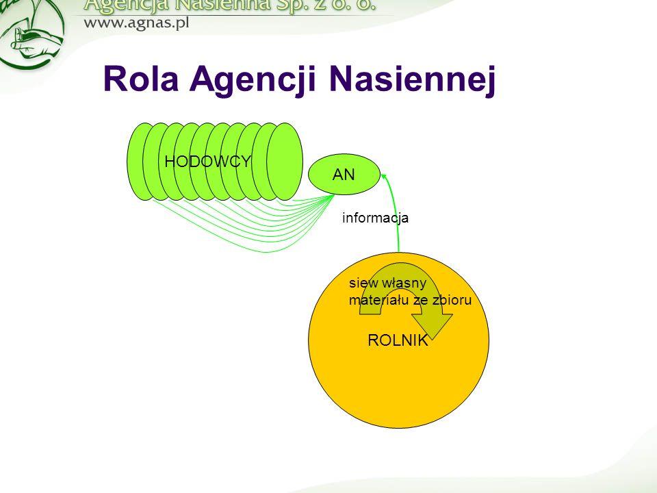 Rola Agencji Nasiennej ROLNIK AN siew własny materiału ze zbioru HODOWCY informacja