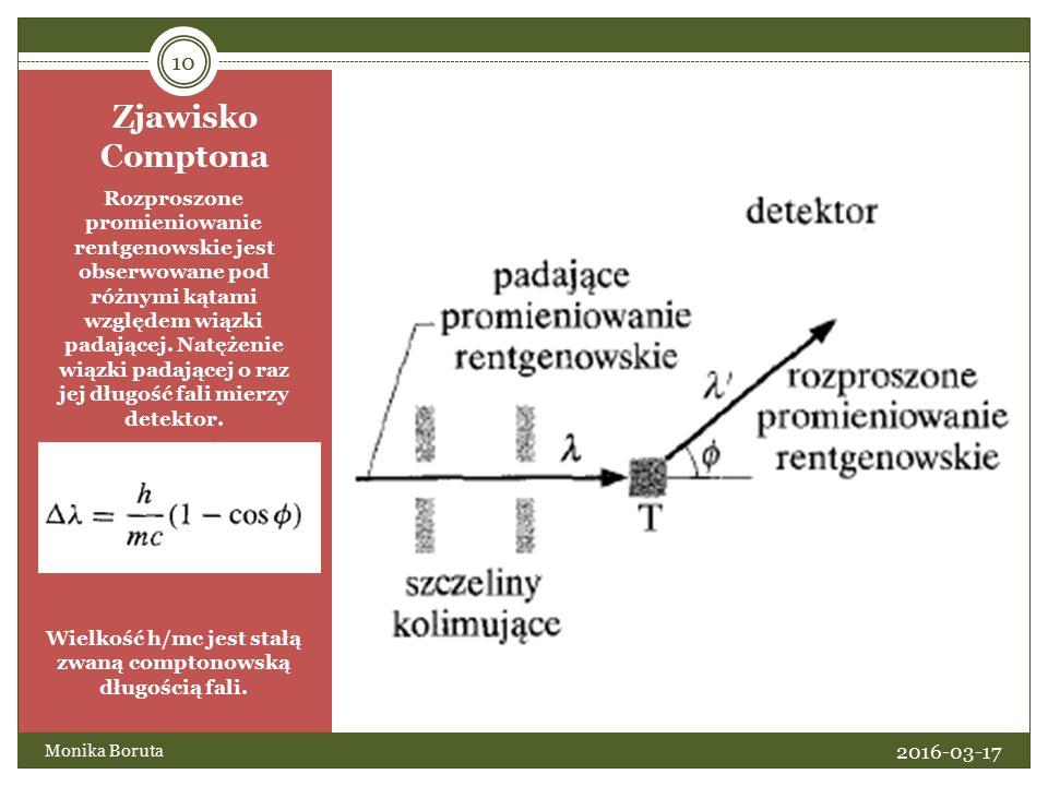 Zjawisko Comptona Rozproszone promieniowanie rentgenowskie jest obserwowane pod różnymi kątami względem wiązki padającej.