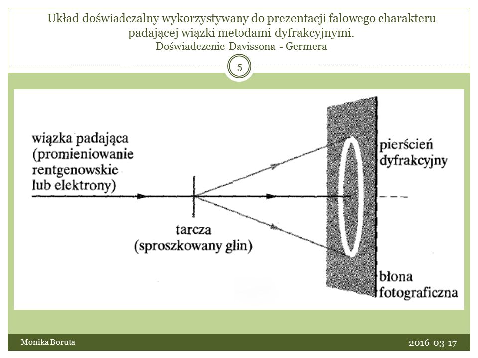 Układ doświadczalny wykorzystywany do prezentacji falowego charakteru padającej wiązki metodami dyfrakcyjnymi.