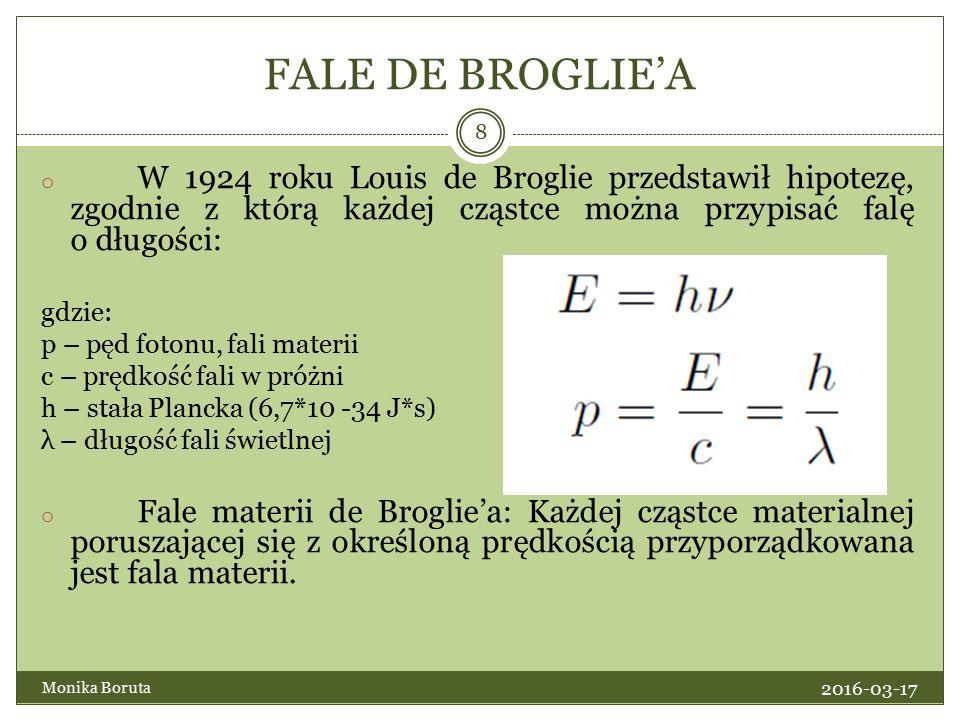 FALE DE BROGLIE'A o W 1924 roku Louis de Broglie przedstawił hipotezę, zgodnie z którą każdej cząstce można przypisać falę o długości: gdzie: p – pęd fotonu, fali materii c – prędkość fali w próżni h – stała Plancka (6,7*10 -34 J*s) λ – długość fali świetlnej o Fale materii de Broglie'a: Każdej cząstce materialnej poruszającej się z określoną prędkością przyporządkowana jest fala materii.