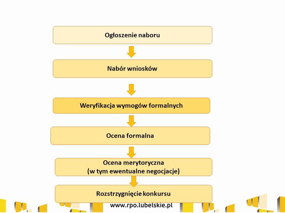 Nabór wniosków Ocena formalna Ocena merytoryczna (w tym ewentualne negocjacje) Ogłoszenie naboru Weryfikacja wymogów formalnych Rozstrzygnięcie konkur