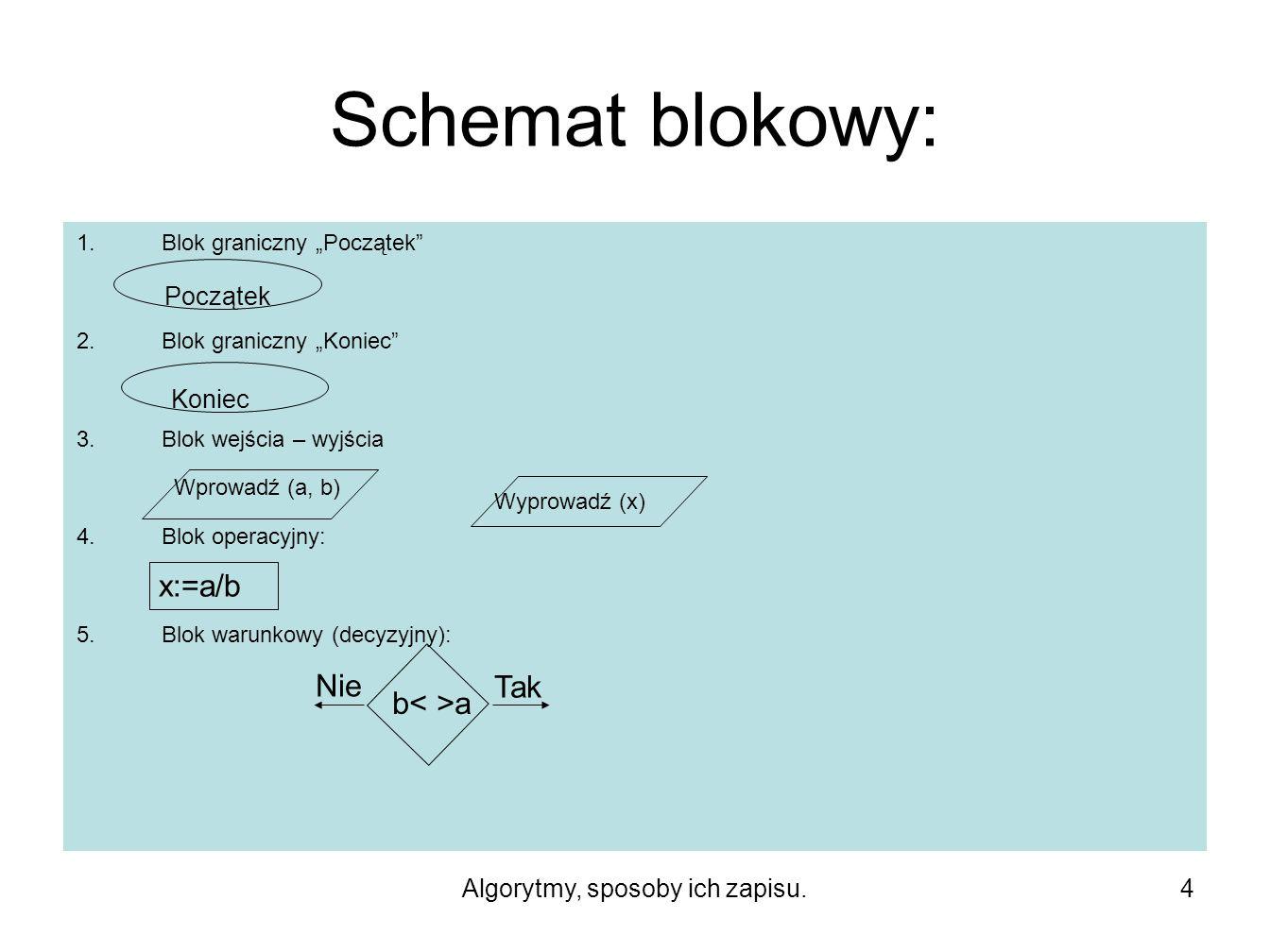 """Algorytmy, sposoby ich zapisu.4 Schemat blokowy: 1.Blok graniczny """"Początek 2.Blok graniczny """"Koniec 3.Blok wejścia – wyjścia 4.Blok operacyjny: 5.Blok warunkowy (decyzyjny): KoniecPoczątek Wprowadź (a, b) Wyprowadź (x) x:=a/b b a Tak Nie"""