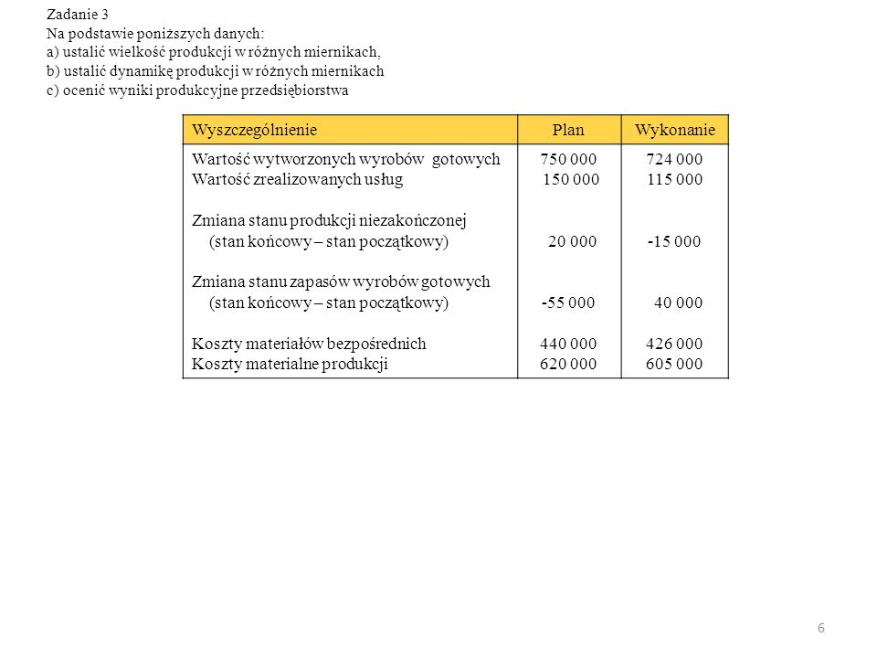 Zadanie 3 Na podstawie poniższych danych: a) ustalić wielkość produkcji w różnych miernikach, b) ustalić dynamikę produkcji w różnych miernikach c) ocenić wyniki produkcyjne przedsiębiorstwa 6 WyszczególnieniePlanWykonanie Wartość wytworzonych wyrobów gotowych Wartość zrealizowanych usług Zmiana stanu produkcji niezakończonej (stan końcowy – stan początkowy) Zmiana stanu zapasów wyrobów gotowych (stan końcowy – stan początkowy) Koszty materiałów bezpośrednich Koszty materialne produkcji 750 000 150 000 20 000 -55 000 440 000 620 000 724 000 115 000 -15 000 40 000 426 000 605 000