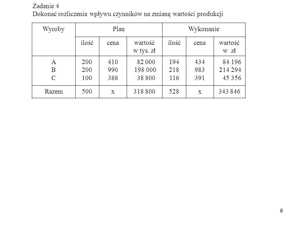 8 Zadanie 4 Dokonać rozliczenia wpływu czynników na zmianę wartości produkcji WyrobyPlanWykonanie ilośćcenawartość w tys. zł ilośćcenawartość w zł ABC