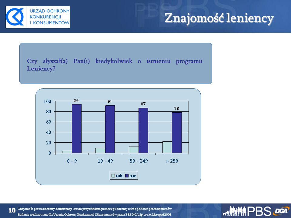 10 Znajomość prawa ochrony konkurencji i zasad przydzielania pomocy publicznej wśród polskich przedsiębiorców. Badanie zrealizowane dla Urzędu Ochrony