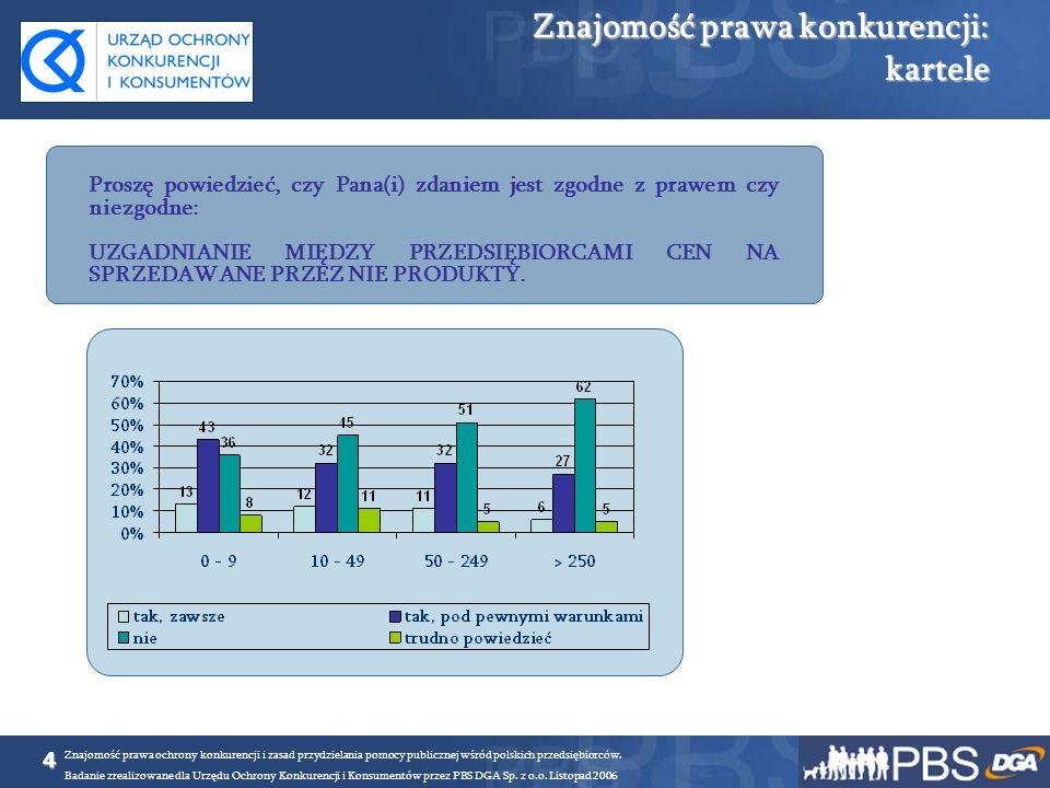 5 Znajomość prawa ochrony konkurencji i zasad przydzielania pomocy publicznej wśród polskich przedsiębiorców.