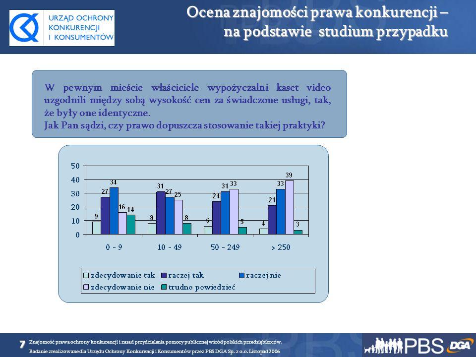8 Znajomość prawa ochrony konkurencji i zasad przydzielania pomocy publicznej wśród polskich przedsiębiorców.