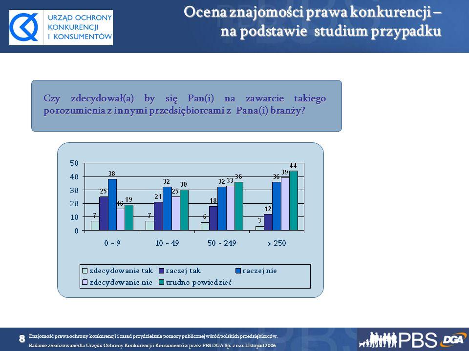 9 Znajomość prawa ochrony konkurencji i zasad przydzielania pomocy publicznej wśród polskich przedsiębiorców.
