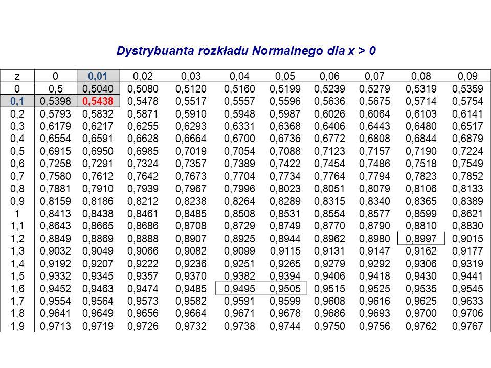 Dystrybuanta rozkładu Normalnego dla x > 0 z00,010,020,030,040,050,060,070,080,09 00,50,50400,50800,51200,51600,51990,52390,52790,53190,5359 0,10,53980,54380,54780,55170,55570,55960,56360,56750,57140,5754 0,20,57930,58320,58710,59100,59480,59870,60260,60640,61030,6141 0,30,61790,62170,62550,62930,63310,63680,64060,64430,64800,6517 0,40,65540,65910,66280,66640,67000,67360,67720,68080,68440,6879 0,50,69150,69500,69850,70190,70540,70880,71230,71570,71900,7224 0,60,72580,72910,73240,73570,73890,74220,74540,74860,75180,7549 0,70,75800,76120,76420,76730,77040,77340,77640,77940,78230,7852 0,80,78810,79100,79390,79670,79960,80230,80510,80790,81060,8133 0,90,81590,81860,82120,82380,82640,82890,83150,83400,83650,8389 10,84130,84380,84610,84850,85080,85310,85540,85770,85990,8621 1,10,86430,86650,86860,87080,87290,87490,87700,87900,88100,8830 1,20,88490,88690,88880,89070,89250,89440,89620,89800,89970,9015 1,30,90320,90490,90660,90820,90990,91150,91310,91470,91620,9177 1,40,91920,92070,92220,92360,92510,92650,92790,92920,93060,9319 1,50,93320,93450,93570,93700,93820,93940,94060,94180,94300,9441 1,60,94520,94630,94740,94850,94950,95050,95150,95250,95350,9545 1,70,95540,95640,95730,95820,95910,95990,96080,96160,96250,9633 1,80,96410,96490,96560,96640,96710,96780,96860,96930,97000,9706 1,90,97130,97190,97260,97320,97380,97440,97500,97560,97620,9767