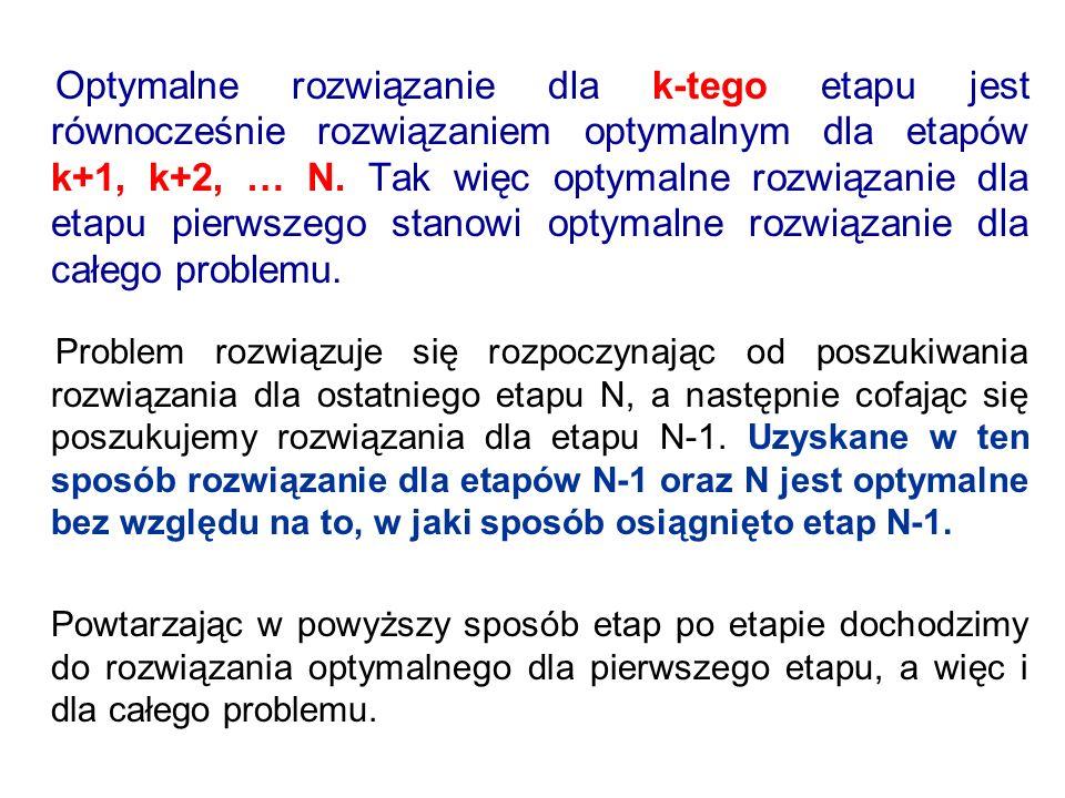 Optymalne rozwiązanie dla k-tego etapu jest równocześnie rozwiązaniem optymalnym dla etapów k+1, k+2, … N. Tak więc optymalne rozwiązanie dla etapu pi