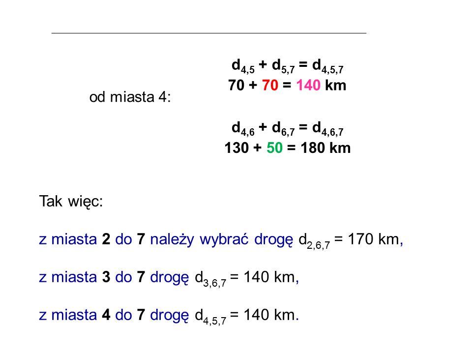 od miasta 4: d 4,5 + d 5,7 = d 4,5,7 70 + 70 = 140 km d 4,6 + d 6,7 = d 4,6,7 130 + 50 = 180 km Tak więc: z miasta 2 do 7 należy wybrać drogę d 2,6,7