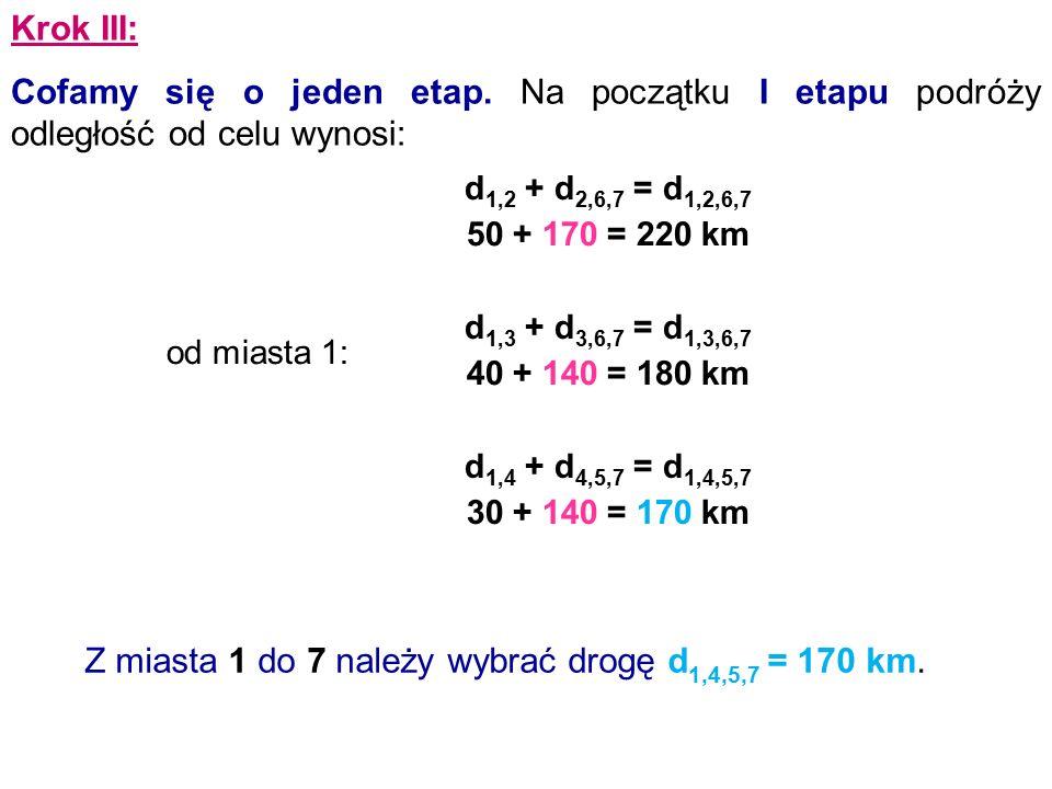 Krok III: Cofamy się o jeden etap. Na początku I etapu podróży odległość od celu wynosi: od miasta 1: d 1,2 + d 2,6,7 = d 1,2,6,7 50 + 170 = 220 km d