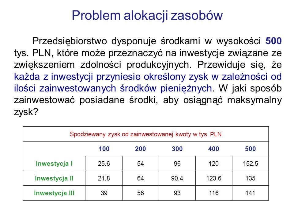 Problem alokacji zasobów Przedsiębiorstwo dysponuje środkami w wysokości 500 tys. PLN, które może przeznaczyć na inwestycje związane ze zwiększeniem z