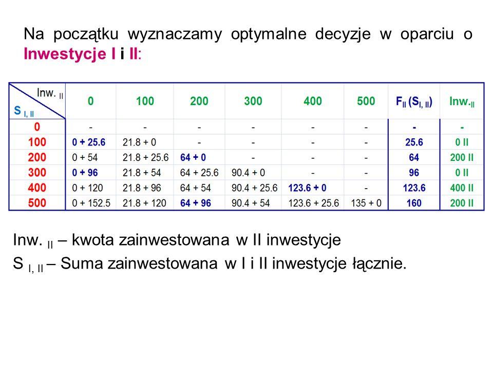 Na początku wyznaczamy optymalne decyzje w oparciu o Inwestycje I i II: Inw. II – kwota zainwestowana w II inwestycje S I, II – Suma zainwestowana w I