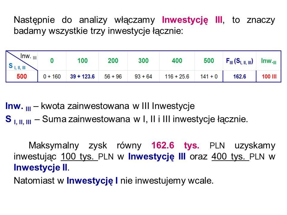 Następnie do analizy włączamy Inwestycję III, to znaczy badamy wszystkie trzy inwestycje łącznie: Inw. III – kwota zainwestowana w III Inwestycje S I,