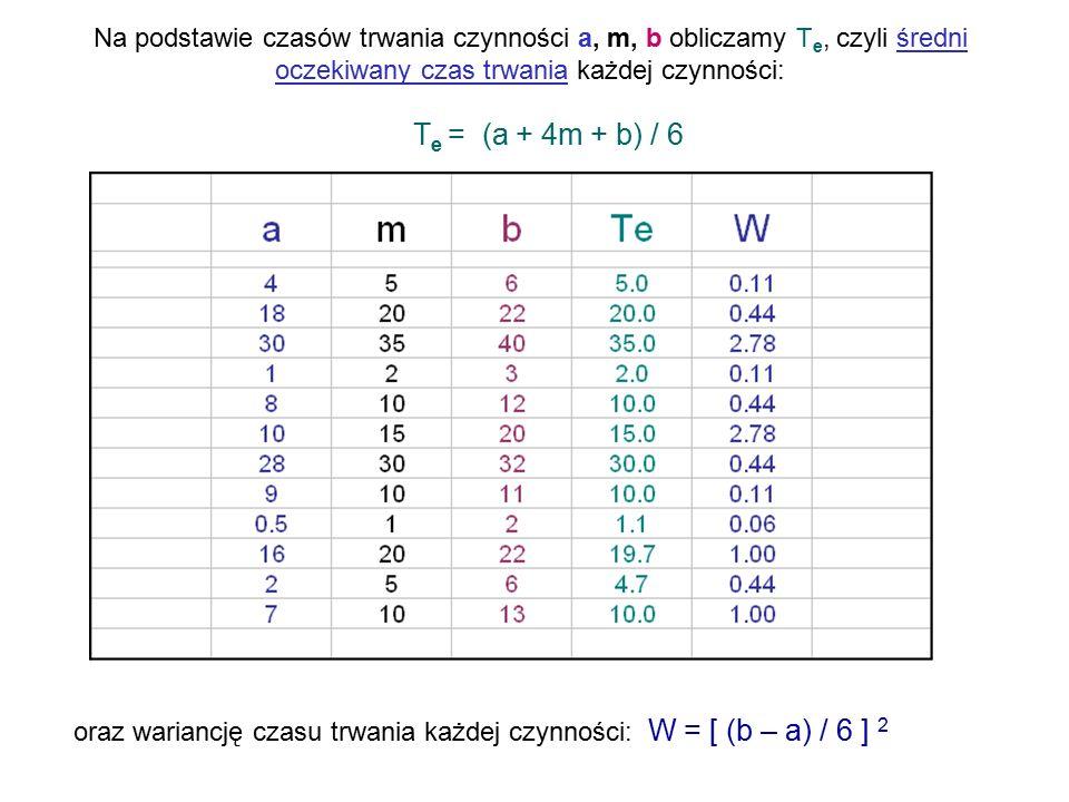 Na podstawie czasów trwania czynności a, m, b obliczamy T e, czyli średni oczekiwany czas trwania każdej czynności: T e = (a + 4m + b) / 6 oraz wariancję czasu trwania każdej czynności: W = [ (b – a) / 6 ] 2