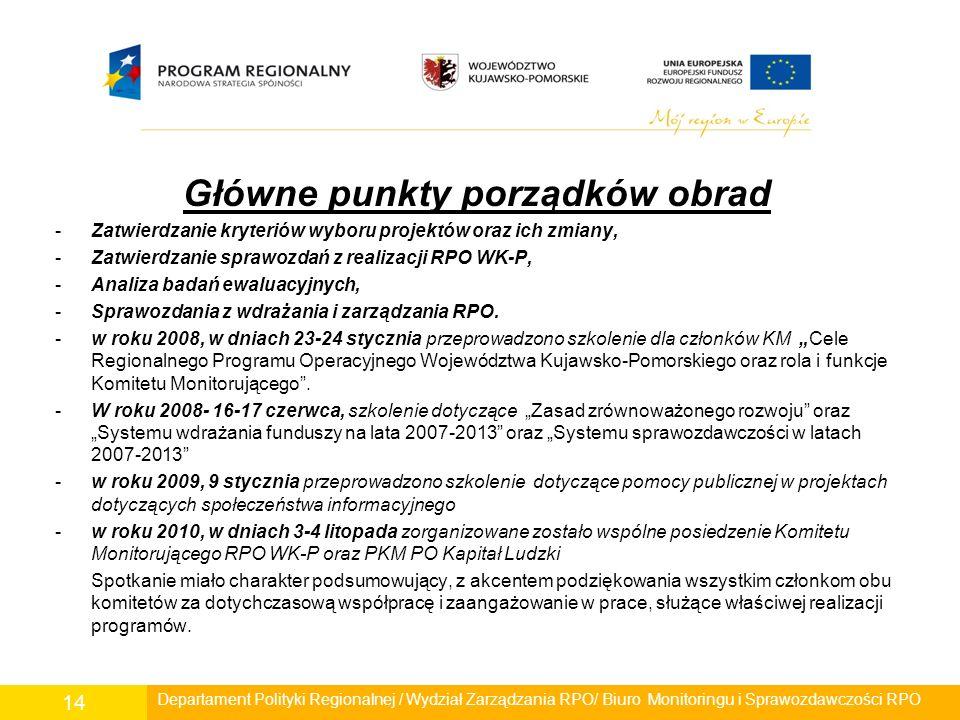Główne punkty porządków obrad -Zatwierdzanie kryteriów wyboru projektów oraz ich zmiany, -Zatwierdzanie sprawozdań z realizacji RPO WK-P, -Analiza bad