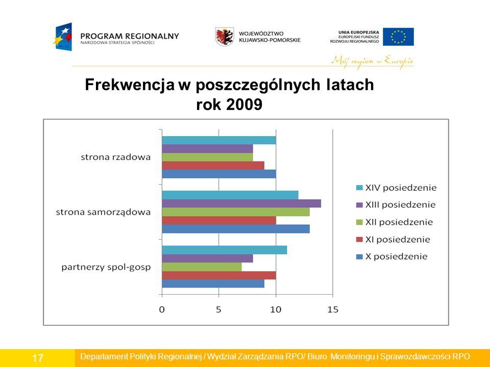 Departament Polityki Regionalnej / Wydział Zarządzania RPO/ Biuro Monitoringu i Sprawozdawczości RPO 17 Frekwencja w poszczególnych latach rok 2009