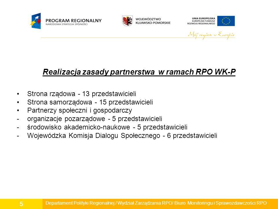Realizacja zasady partnerstwa w ramach RPO WK-P Strona rządowa - 13 przedstawicieli Strona samorządowa - 15 przedstawicieli Partnerzy społeczni i gosp