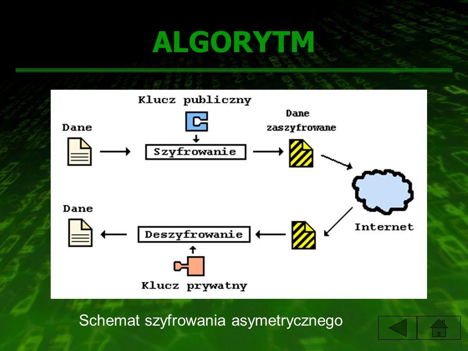 ALGORYTM Schemat szyfrowania asymetrycznego
