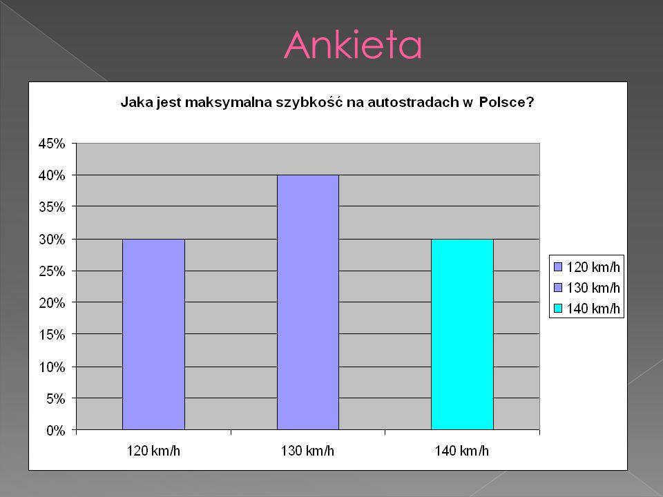 30% ankietowanych zaznaczyło poprawną odpowiedź: maksymalna szybkość na autostradach w Polsce to 140 km/h.