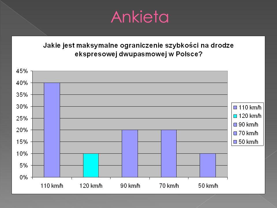 Tylko 10% osób biorących udział w ankiecie zaznaczyło poprawną odpowiedź: maksymalna szybkość na drodze ekspresowej dwupasmowej wynosi 120 km/h.