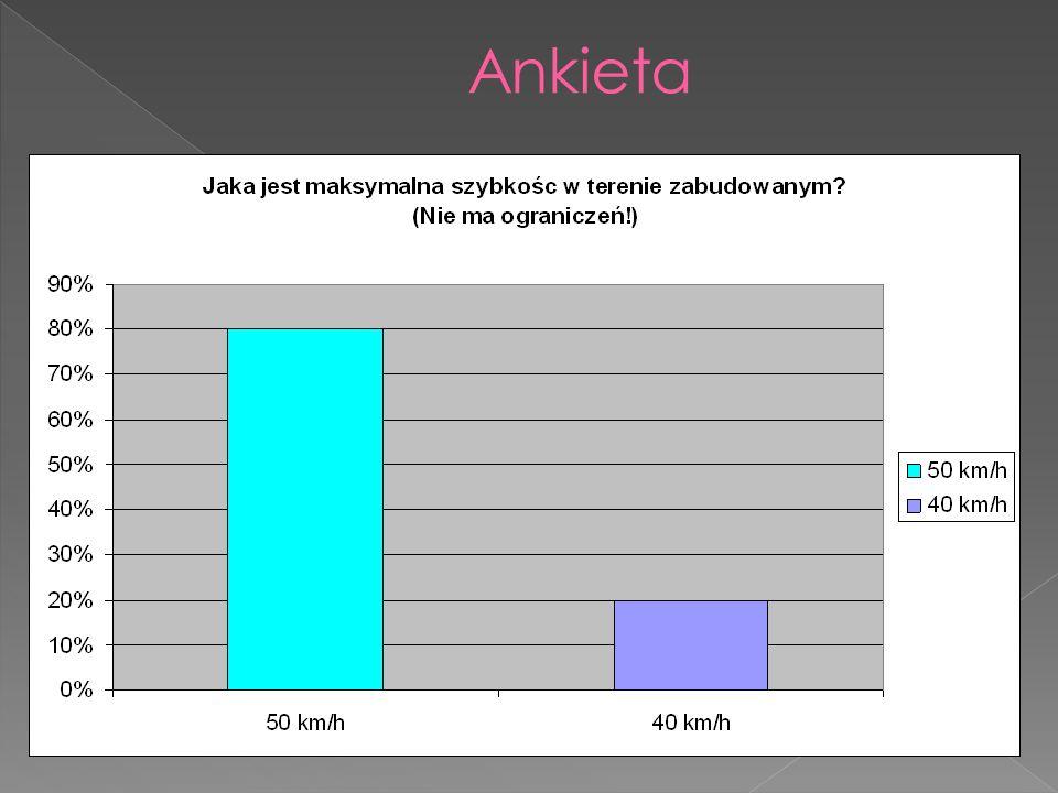 Na pytanie numer 4, aż 80% ankietowanych zaznaczyło poprawną odpowiedź: w terenie zabudowanym szybkość na drodze wynosi 50 km/h.