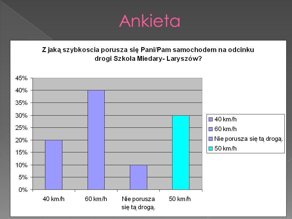 30% ankietowanych wskazało poprawna odpowiedź: na odcinku drogi Szkoła Miedary- Laryszów poruszamy się samochodem maksymalnie z szybkością 50 km/h.