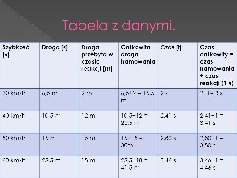Szybkość [v] Droga [s]Droga przebyta w czasie reakcji [m] Całkowita droga hamowania Czas [t]Czas całkowity = czas hamowania + czas reakcji (1 s) 30 km/h6,5 m9 m6,5+9 = 15,5 m 2 s2+1= 3 s 40 km/h10,5 m12 m10,5+12 = 22,5 m 2,41 s2,41+1 = 3,41 s 50 km/h15 m 15+15 = 30m 2,80 s2,80+1 = 3,80 s 60 km/h23,5 m18 m23,5+18 = 41,5 m 3,46 s3,46+1 = 4,46 s