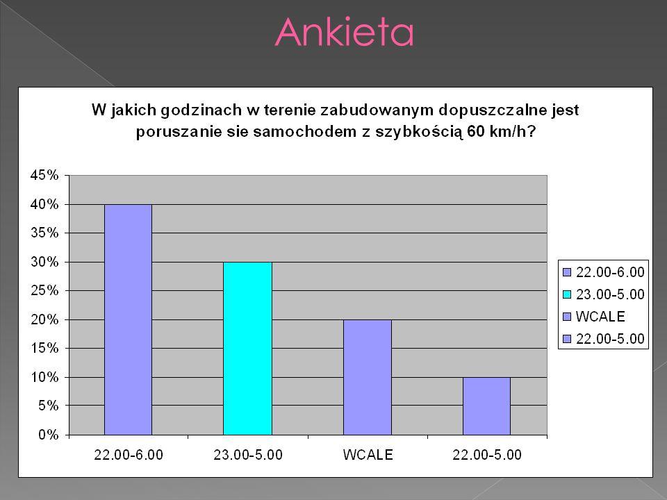 Tylko 30% ankietowanych zaznaczyło poprawną odpowiedź: w godzinach 23.00-5.00 szybkość w terenie zabudowanym wynosi 60 km/h.