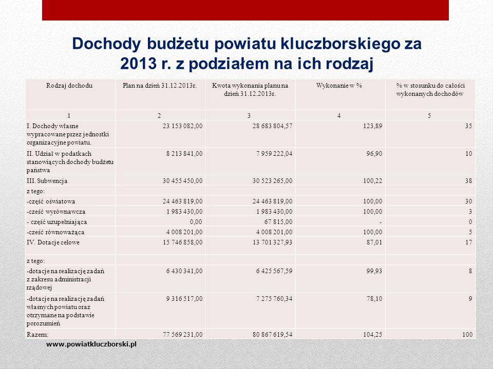 www.powiatkluczborski.pl Dochody budżetu powiatu kluczborskiego za 2013 r.