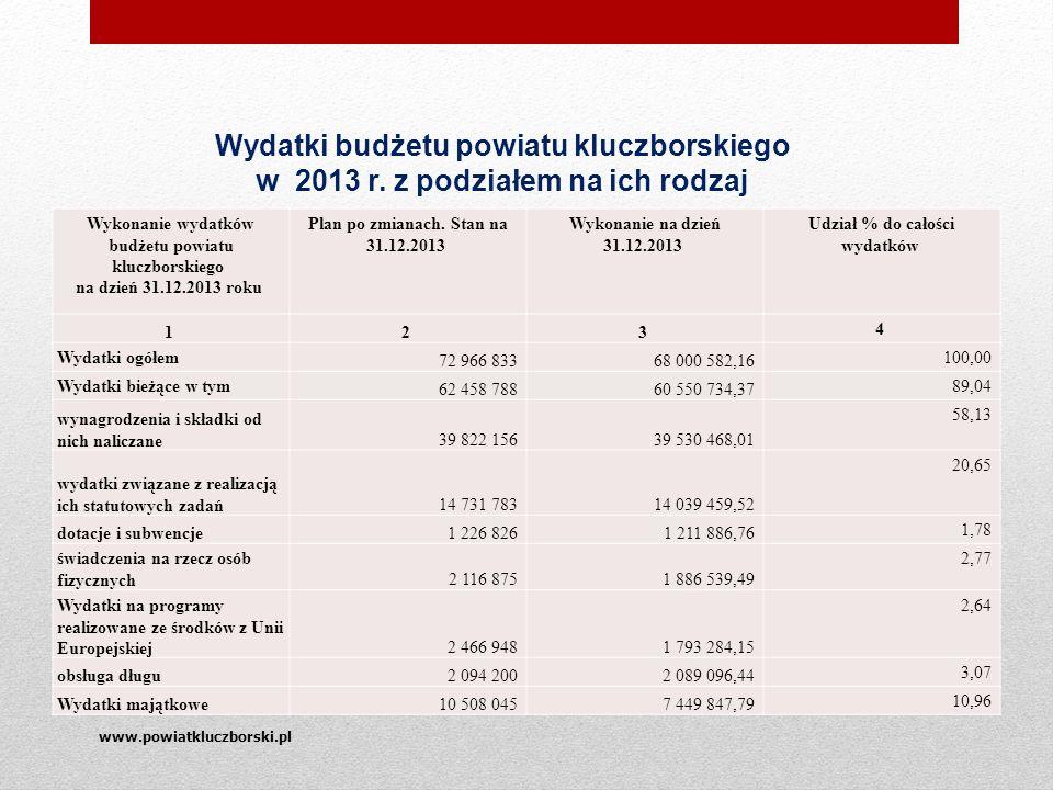 www.powiatkluczborski.pl Wydatki budżetu powiatu kluczborskiego w 2013 r.