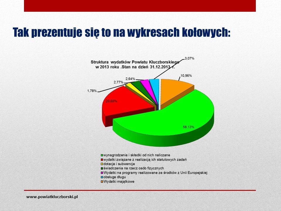 www.powiatkluczborski.pl Tak prezentuje się to na wykresach kołowych: