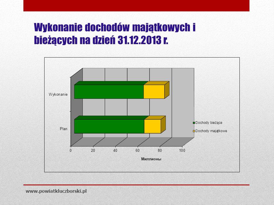Wykonanie dochodów majątkowych i bieżących na dzień 31.12.2013 r. www.powiatkluczborski.pl