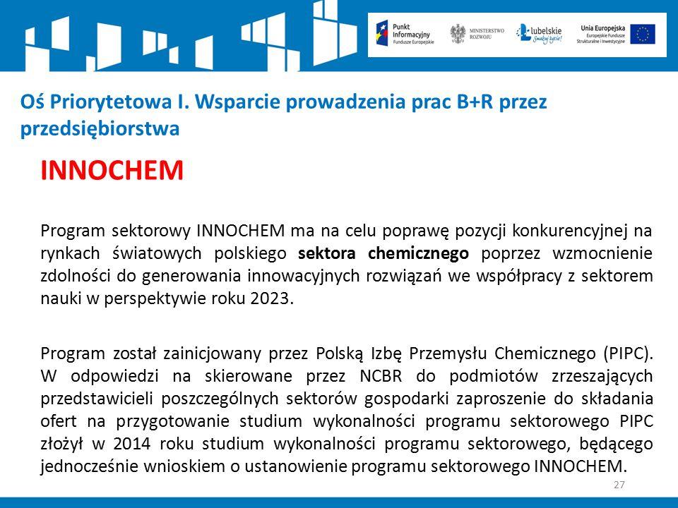 27 Oś Priorytetowa I. Wsparcie prowadzenia prac B+R przez przedsiębiorstwa INNOCHEM Program sektorowy INNOCHEM ma na celu poprawę pozycji konkurencyjn