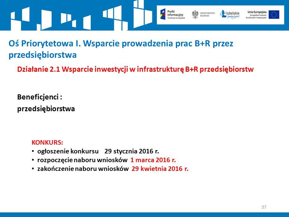 37 Działanie 2.1 Wsparcie inwestycji w infrastrukturę B+R przedsiębiorstw Beneficjenci : przedsiębiorstwa KONKURS: ogłoszenie konkursu 29 stycznia 201