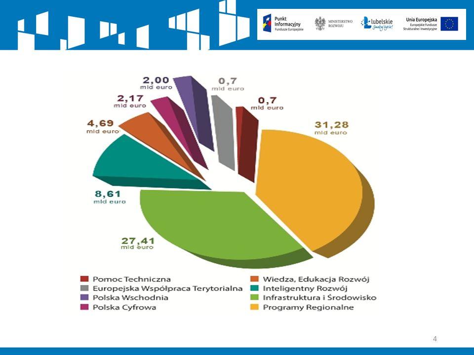 95 Typy projektów 1.Budowa i przebudowa infrastruktury służącej do produkcji energii pochodzącej ze źródeł odnawialnych, 2.
