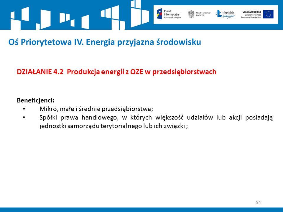 94 Oś Priorytetowa IV. Energia przyjazna środowisku DZIAŁANIE 4.2 Produkcja energii z OZE w przedsiębiorstwach Beneficjenci: Mikro, małe i średnie prz