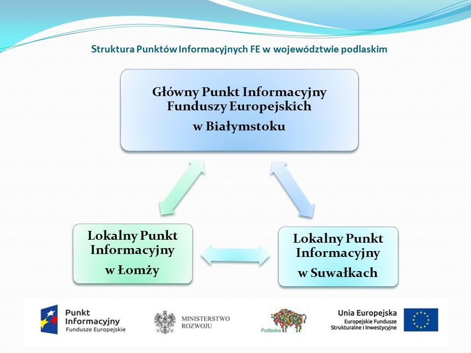 S truktura Punktów Informacyjnych FE w województwie podlaskim Główny Punkt Informacyjny Funduszy Europejskich w Białymstoku Lokalny Punkt Informacyjny w Suwałkach Lokalny Punkt Informacyjny w Łomży