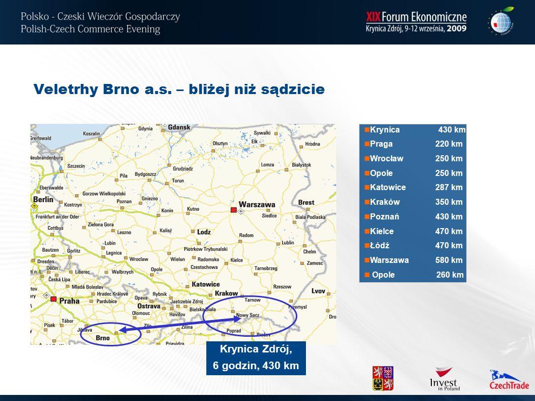 Veletrhy Brno a.s. – bliżej niż sądzicie Krynica 430 km Praga220 km Wrocław250 km Opole250 km Katowice287 km Kraków350 km Poznań430 km Kielce470 km Łó