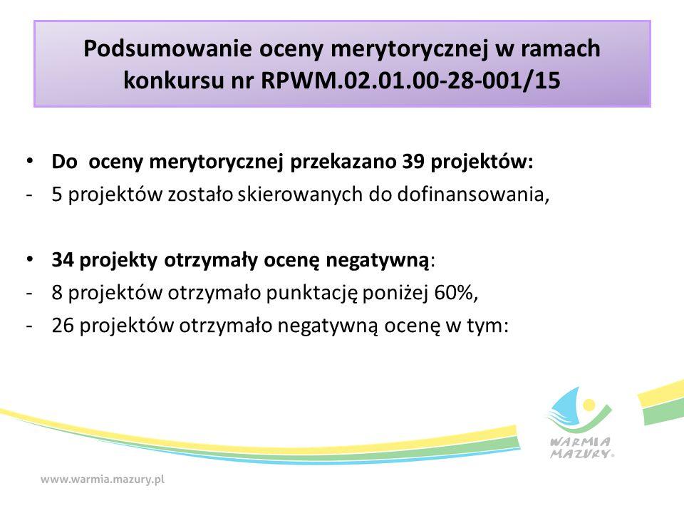 Podsumowanie oceny merytorycznej w ramach konkursu nr RPWM.02.01.00-28-001/15 Do oceny merytorycznej przekazano 39 projektów: -5 projektów zostało skierowanych do dofinansowania, 34 projekty otrzymały ocenę negatywną: -8 projektów otrzymało punktację poniżej 60%, -26 projektów otrzymało negatywną ocenę w tym: