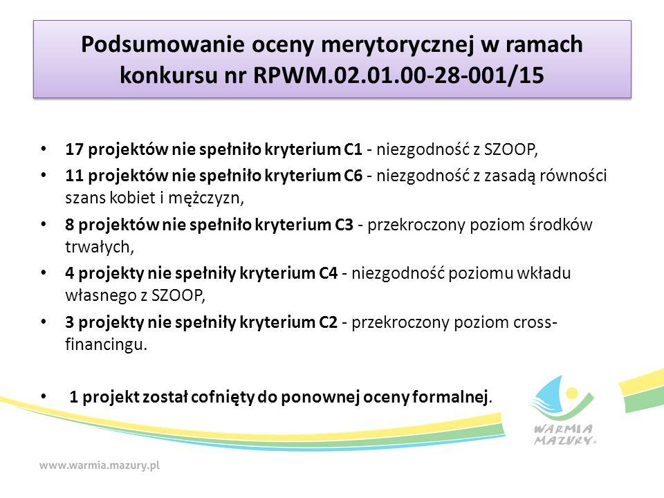 Podsumowanie oceny merytorycznej w ramach konkursu nr RPWM.02.01.00-28-001/15 17 projektów nie spełniło kryterium C1 - niezgodność z SZOOP, 11 projektów nie spełniło kryterium C6 - niezgodność z zasadą równości szans kobiet i mężczyzn, 8 projektów nie spełniło kryterium C3 - przekroczony poziom środków trwałych, 4 projekty nie spełniły kryterium C4 - niezgodność poziomu wkładu własnego z SZOOP, 3 projekty nie spełniły kryterium C2 - przekroczony poziom cross- financingu.
