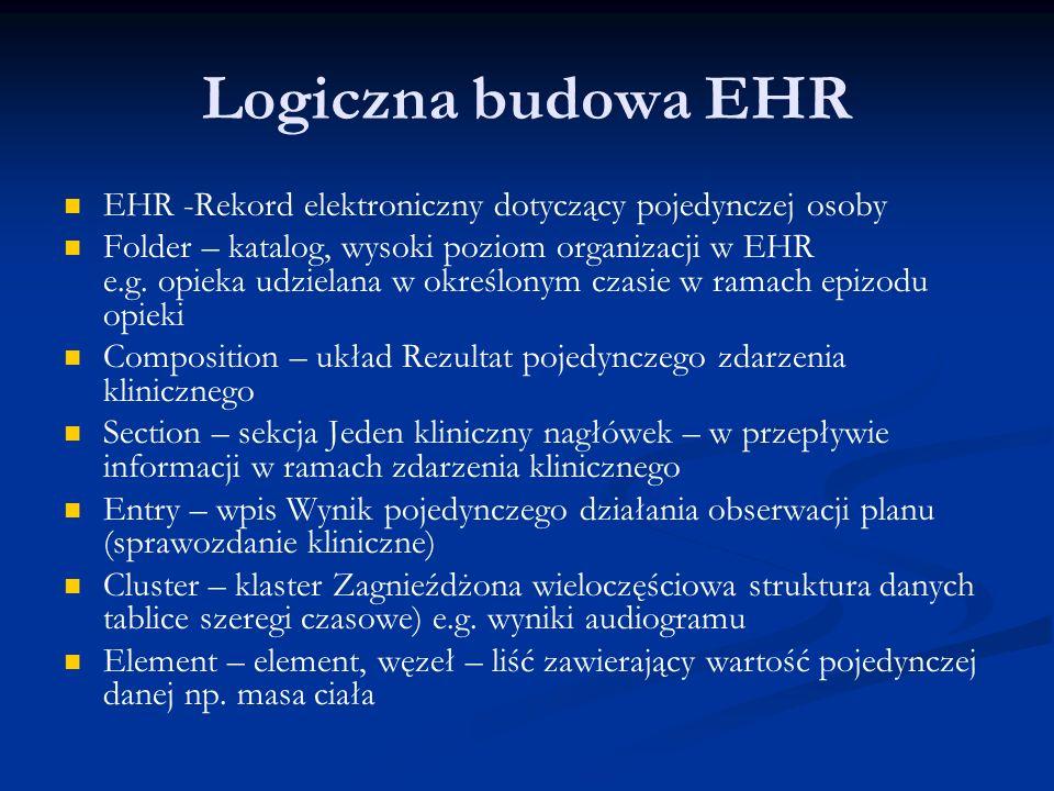 Logiczna budowa EHR EHR -Rekord elektroniczny dotyczący pojedynczej osoby Folder – katalog, wysoki poziom organizacji w EHR e.g.