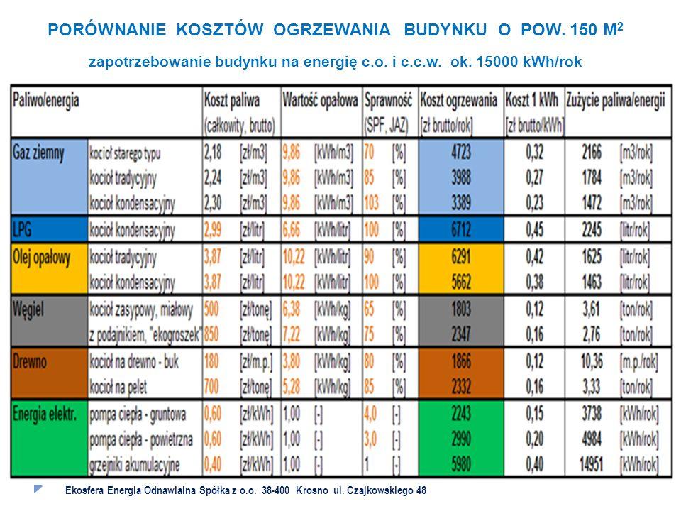 UZASADNIENIE WYBORU RODZAJÓW INSTALACJI OZE OGRANICZENIA WYNIKAJĄCE Z ZAŁOŻEŃ RPO WP 2014 – 2020  ŚRODKI NA DOFINANSOWANIE W SKALI PODKARPACIA - 70 MLN ZŁOTYCH ( LUBELSZCZYZNA 430 MLN)  DOSTĘPNOŚĆ MOCY ENERGIA SŁONECZNA - 2 MW ENERGIA Z BIOMASY - 5 MW  MAKSYMALNA WYSOKOŚĆ DOFINANSOWANIA 85 % KOSZTÓW KWALIFIKOWANYCH, NIE WIĘCEJ NIŻ, 10 MILIONÓW ZŁOTYCH NA JEDEN PROJEKT  GŁÓWNE KRYTERIA OCENY WNIOSKÓW EFEKTYWNOŚĆ KOSZTOWA ŁĄCZNA MOC ZAINSTALOWANYCH URZĄDZEŃ ROCZNA REDUKCJA EMISJI CO 2 LICZBA GOSPODARSTW DOMOWYCH OBJĘTYCH PROJEKTEM OGRANICZENIE UBÓSTWA ENERGETYCZNEGO WYSOKOŚĆ WKŁADU WŁASNEGO MIESZKAŃCÓW ZWIĘKSZENIE SZANS NA POZYSKANIE DOTACJI WYMAGA, ABY WKŁAD WŁASNY MIESZKAŃCÓW WYNOSIŁ 30% Ekosfera Energia Odnawialna Spółka z o.o.
